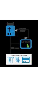 Телеметрия для подключения онлайн касс Kit Box Master